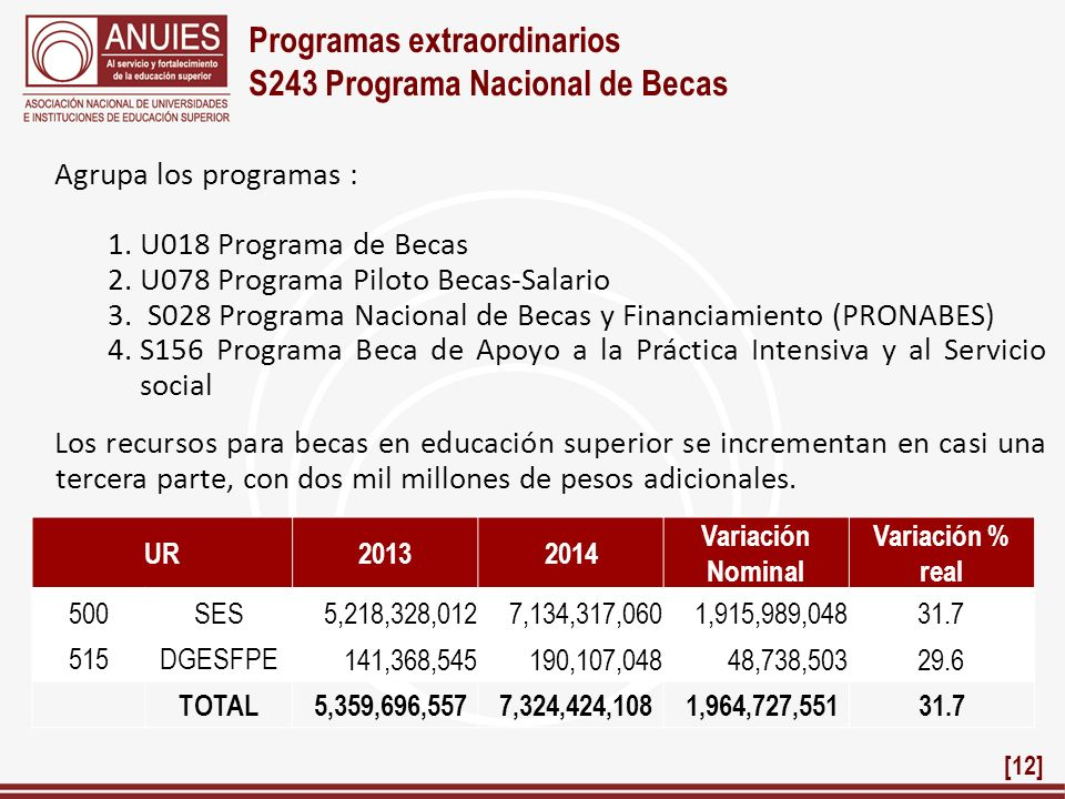Programas extraordinarios S243 Programa Nacional de Becas Agrupa los programas : 1.U018 Programa de Becas 2.U078 Programa Piloto Becas-Salario 3. S028