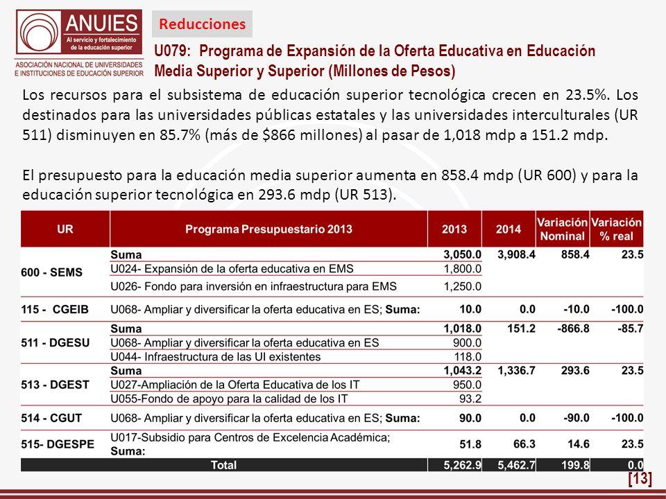 U079: Programa de Expansión de la Oferta Educativa en Educación Media Superior y Superior (Millones de Pesos) Los recursos para el subsistema de educa