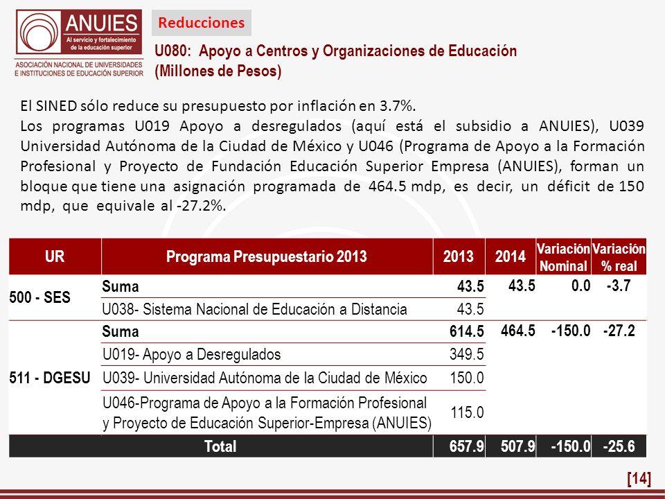 U080: Apoyo a Centros y Organizaciones de Educación (Millones de Pesos) URPrograma Presupuestario 2013 20132014 Variación Nominal Variación % real 500