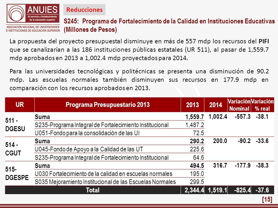 S245: Programa de Fortalecimiento de la Calidad en Instituciones Educativas (Millones de Pesos) URPrograma Presupuestario 2013 20132014 Variación Nomi