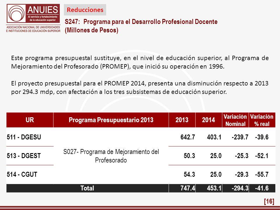 S247: Programa para el Desarrollo Profesional Docente (Millones de Pesos) URPrograma Presupuestario 2013 20132014 Variación Nominal Variación % real 5