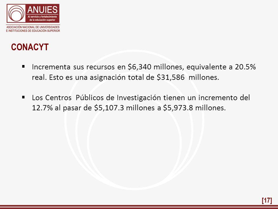 CONACYT Incrementa sus recursos en $6,340 millones, equivalente a 20.5% real. Esto es una asignación total de $31,586 millones. Los Centros Públicos d