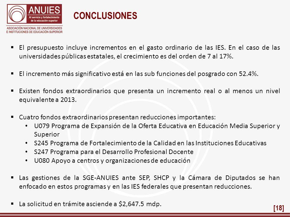 CONCLUSIONES El presupuesto incluye incrementos en el gasto ordinario de las IES. En el caso de las universidades públicas estatales, el crecimiento e