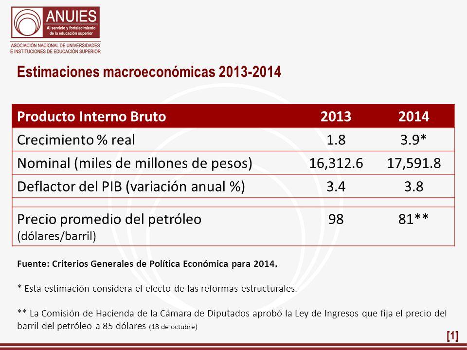 Estimaciones macroeconómicas 2013-2014 Producto Interno Bruto20132014 Crecimiento % real1.83.9* Nominal (miles de millones de pesos)16,312.617,591.8 D