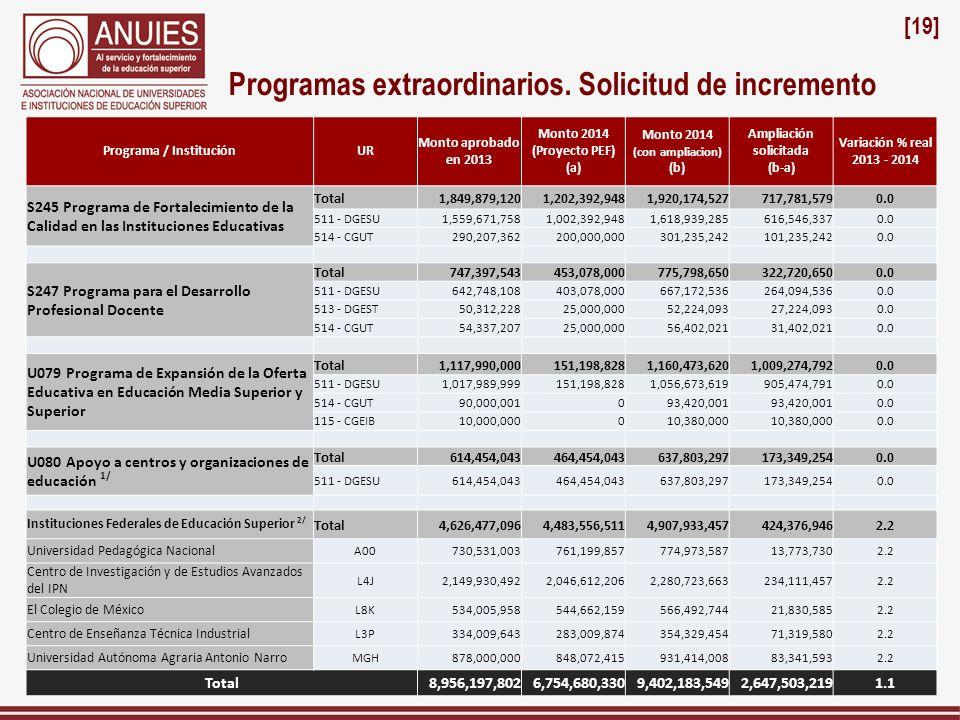 Programa / InstituciónUR Monto aprobado en 2013 Monto 2014 (Proyecto PEF) (a) Monto 2014 (con ampliacion) (b) Ampliación solicitada (b-a) Variación %