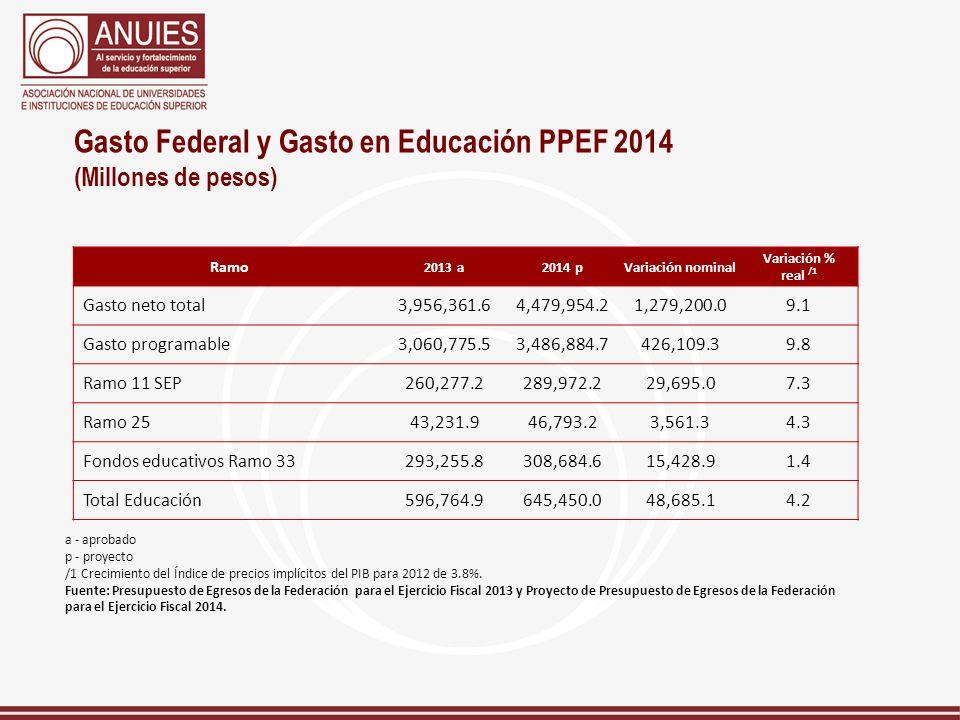 Gasto Federal y Gasto en Educación PPEF 2014 (Millones de pesos) Ramo 2013 a2014 pVariación nominal Variación % real /1 Gasto neto total3,956,361.64,4