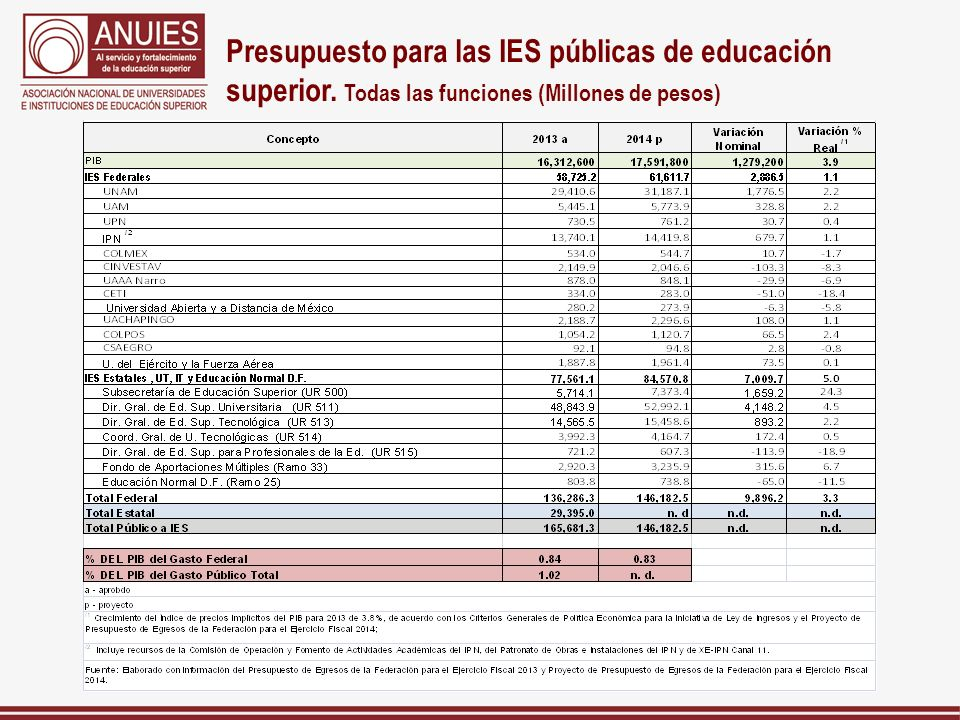 Presupuesto para las IES públicas de educación superior. Todas las funciones (Millones de pesos)