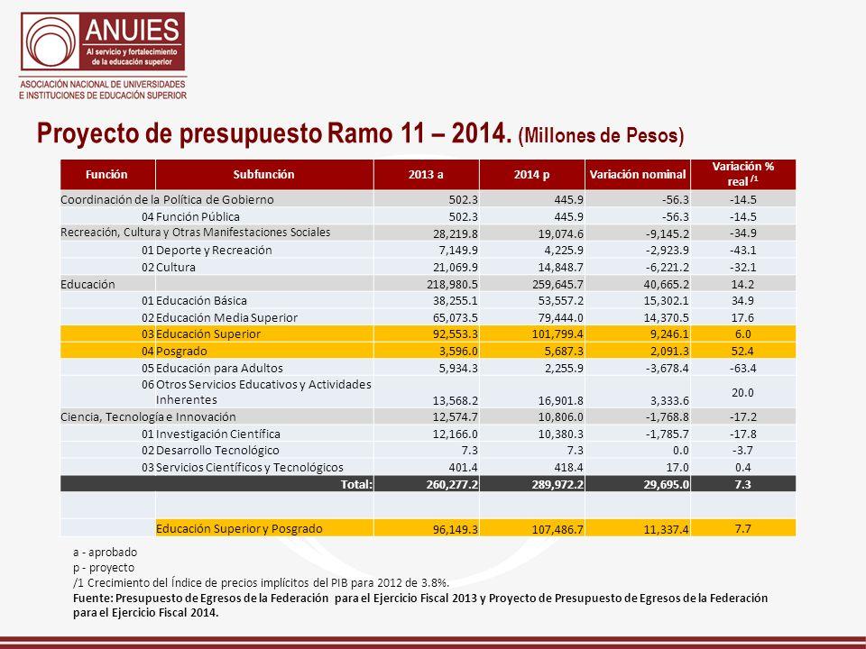 Proyecto de presupuesto Ramo 11 – 2014. (Millones de Pesos) FunciónSubfunción2013 a2014 pVariación nominal Variación % real /1 Coordinación de la Polí