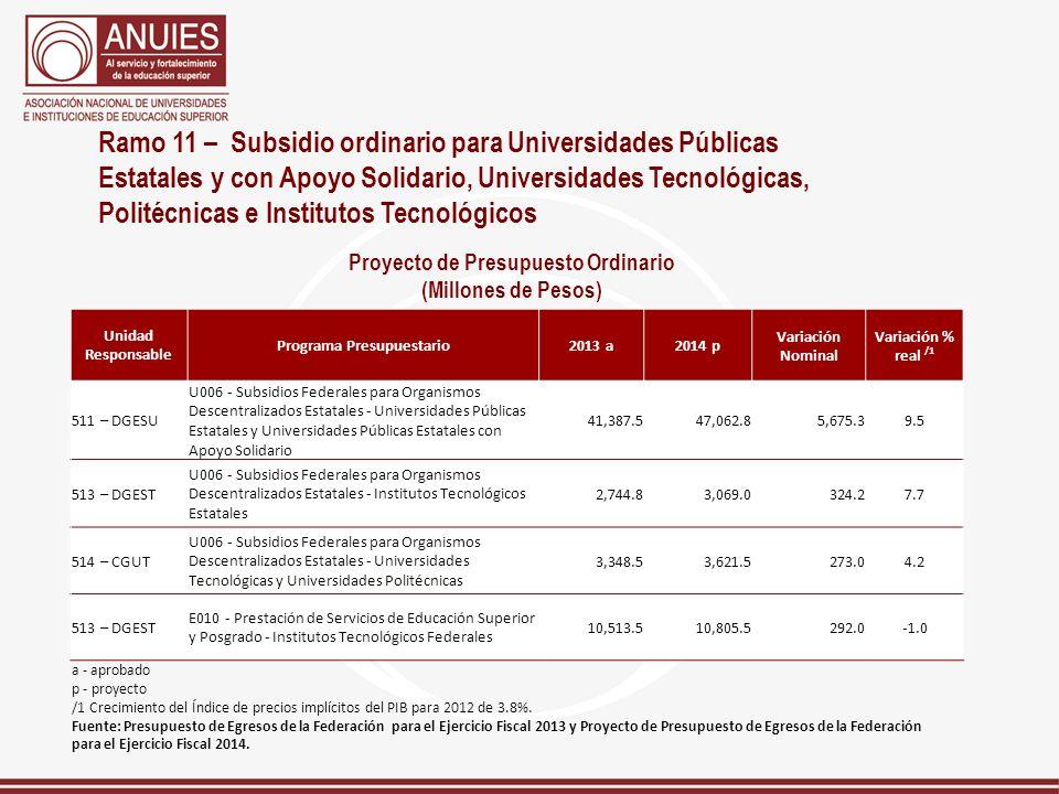 Ramo 11 – Subsidio ordinario para Universidades Públicas Estatales y con Apoyo Solidario, Universidades Tecnológicas, Politécnicas e Institutos Tecnol