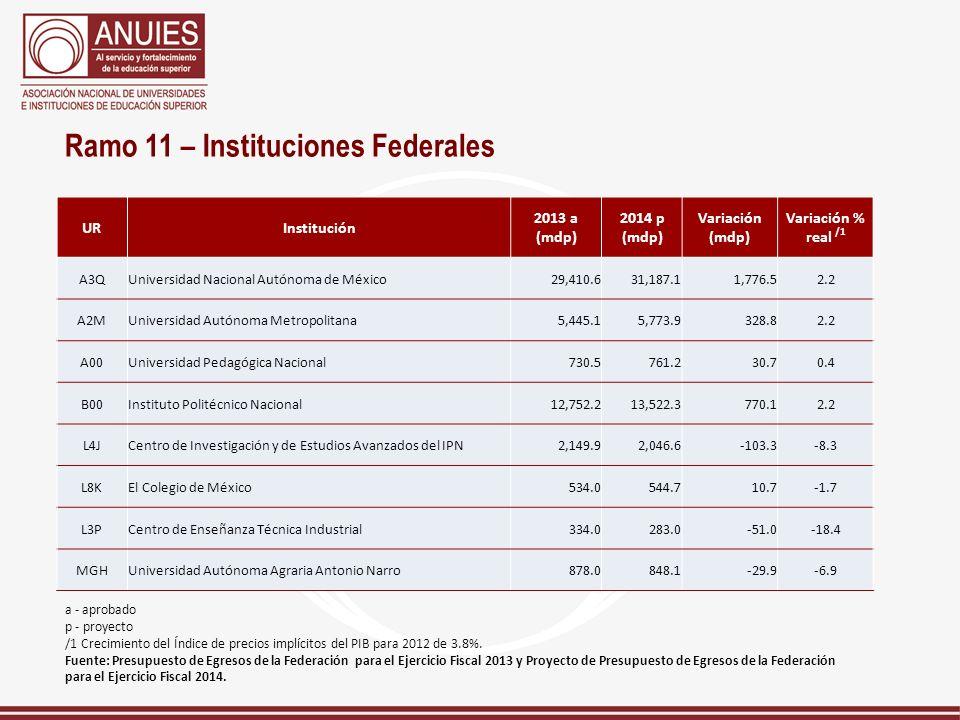 Ramo 11 – Instituciones Federales URInstitución 2013 a (mdp) 2014 p (mdp) Variación (mdp) Variación % real /1 A3QUniversidad Nacional Autónoma de Méxi