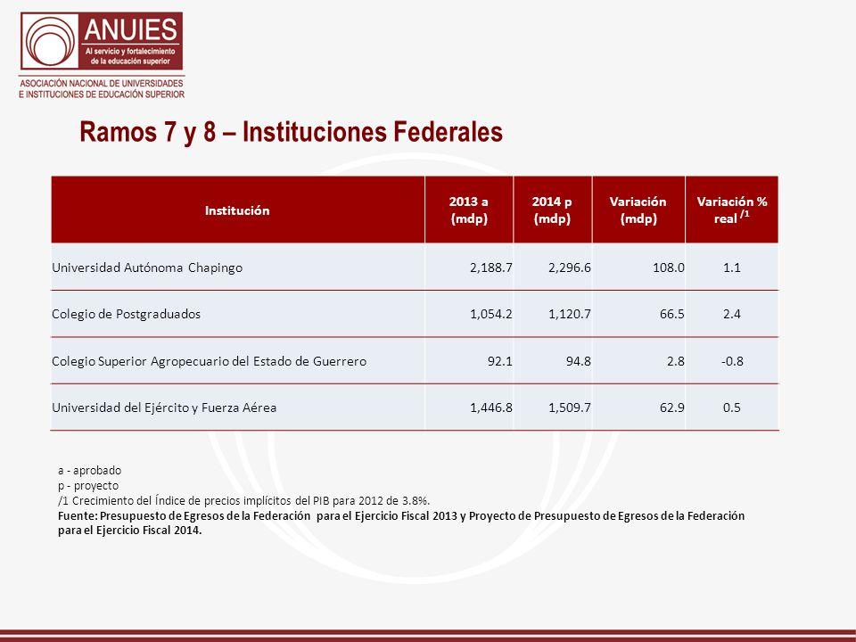 Ramos 7 y 8 – Instituciones Federales Institución 2013 a (mdp) 2014 p (mdp) Variación (mdp) Variación % real /1 Universidad Autónoma Chapingo2,188.72,
