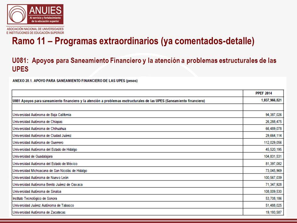 Ramo 11 – Programas extraordinarios (ya comentados-detalle) U081: Apoyos para Saneamiento Financiero y la atención a problemas estructurales de las UP