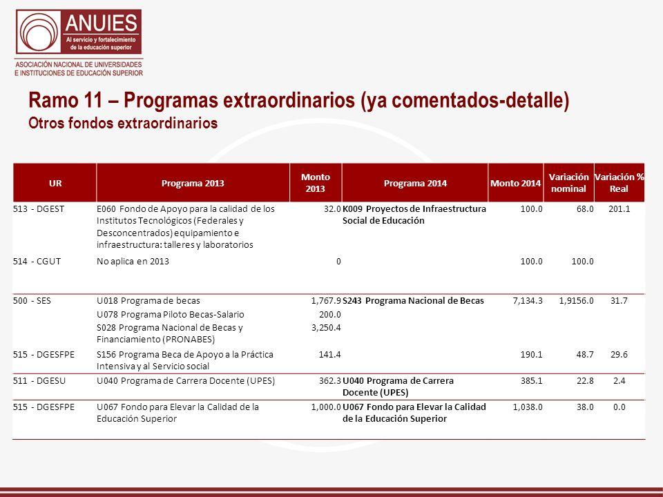 Ramo 11 – Programas extraordinarios (ya comentados-detalle) Otros fondos extraordinarios URPrograma 2013 Monto 2013 Programa 2014Monto 2014 Variación