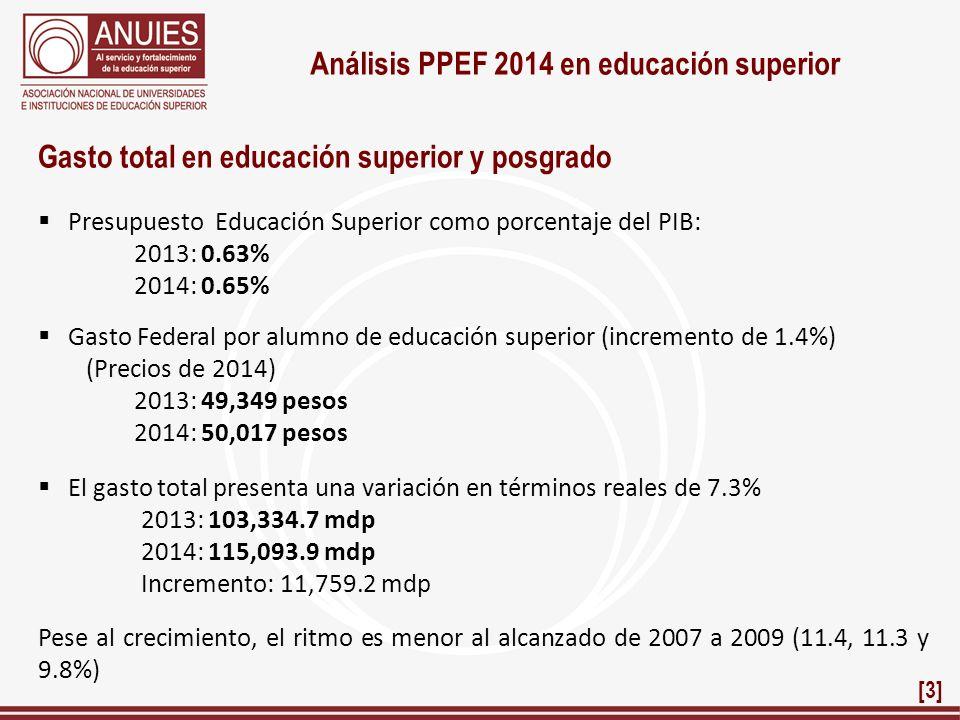 Análisis PPEF 2014 en educación superior Presupuesto Educación Superior como porcentaje del PIB: 2013: 0.63% 2014: 0.65% Gasto Federal por alumno de e