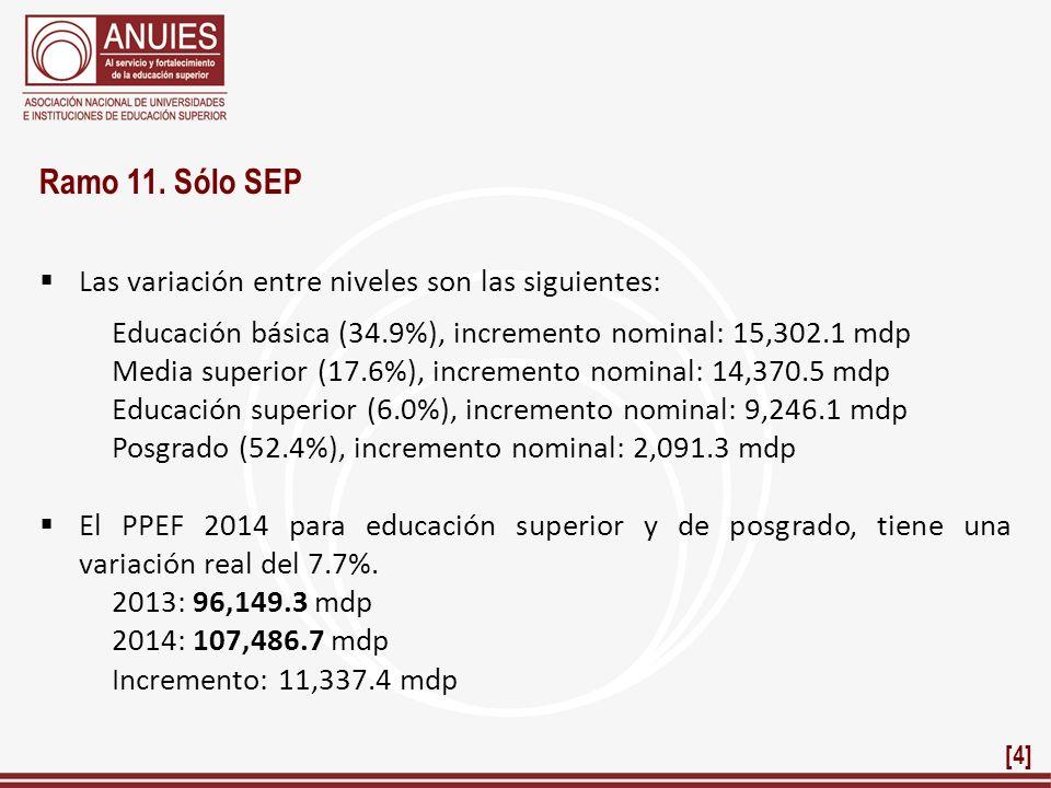 Ramo 11. Sólo SEP Las variación entre niveles son las siguientes: Educación básica (34.9%), incremento nominal: 15,302.1 mdp Media superior (17.6%), i