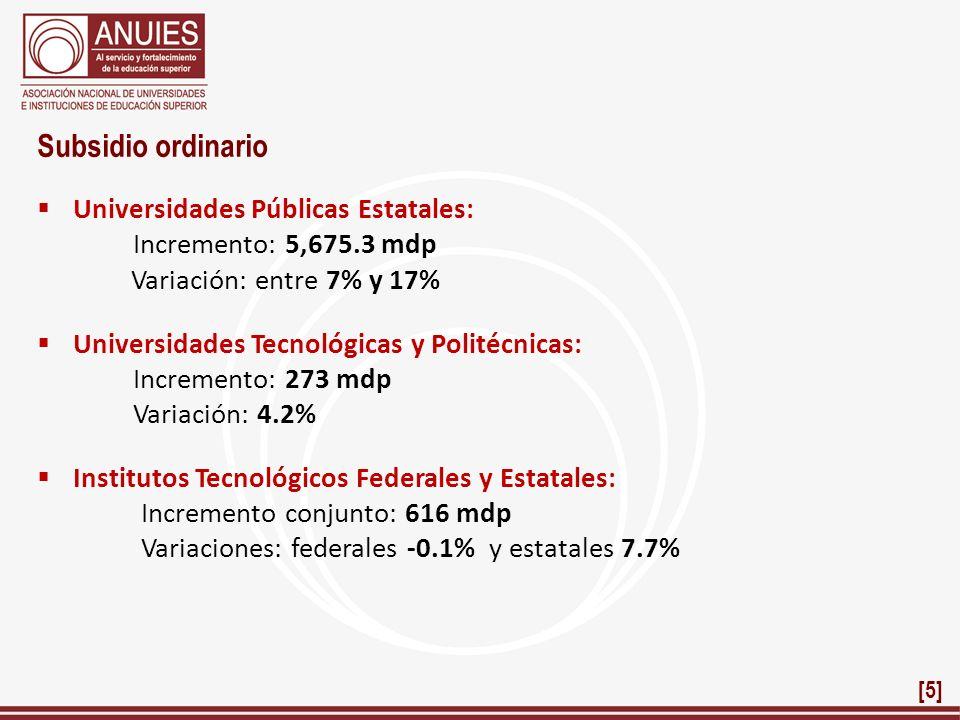 Subsidio ordinario Universidades Públicas Estatales: Incremento: 5,675.3 mdp Variación: entre 7% y 17% Universidades Tecnológicas y Politécnicas: Incr