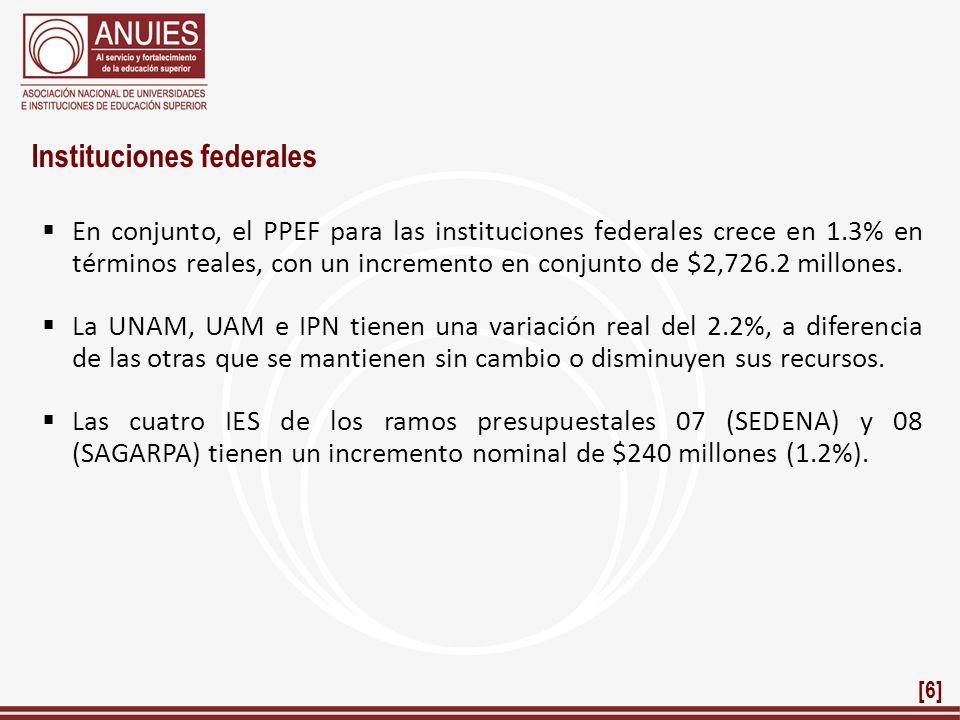 Instituciones federales En conjunto, el PPEF para las instituciones federales crece en 1.3% en términos reales, con un incremento en conjunto de $2,72