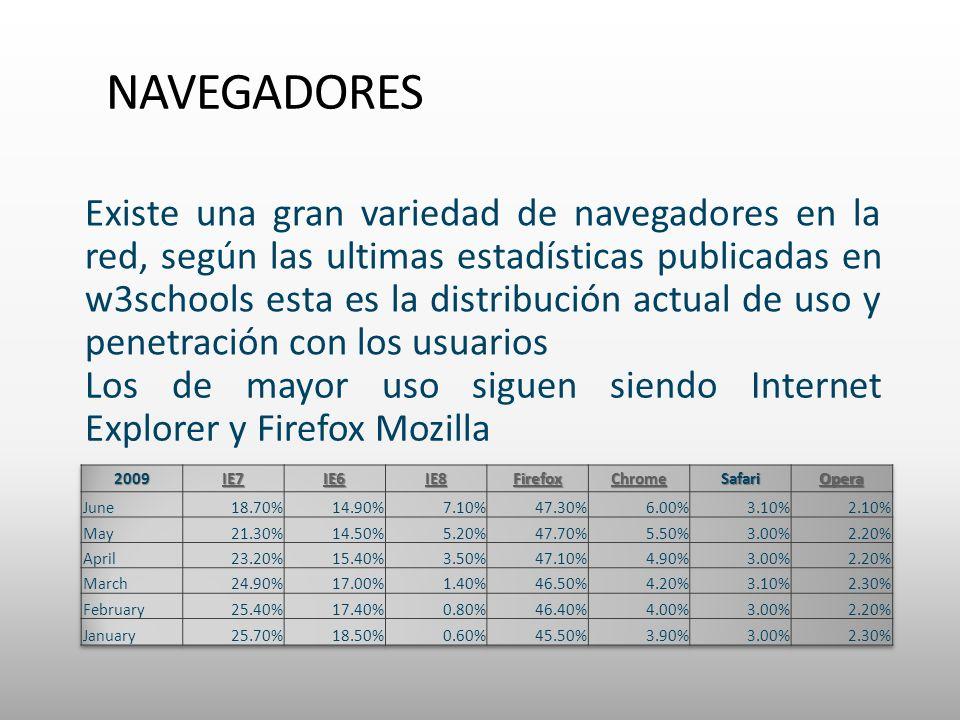 NAVEGADORES Existe una gran variedad de navegadores en la red, según las ultimas estadísticas publicadas en w3schools esta es la distribución actual de uso y penetración con los usuarios Los de mayor uso siguen siendo Internet Explorer y Firefox Mozilla
