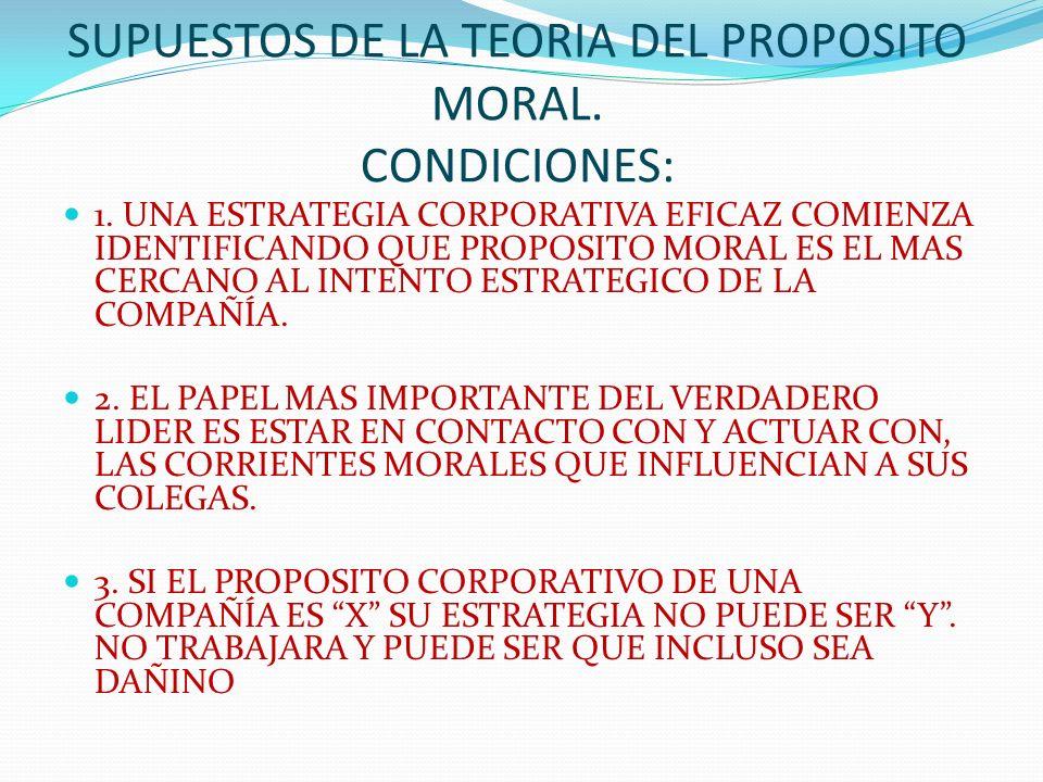 SUPUESTOS DE LA TEORIA DEL PROPOSITO MORAL. CONDICIONES: 1. UNA ESTRATEGIA CORPORATIVA EFICAZ COMIENZA IDENTIFICANDO QUE PROPOSITO MORAL ES EL MAS CER