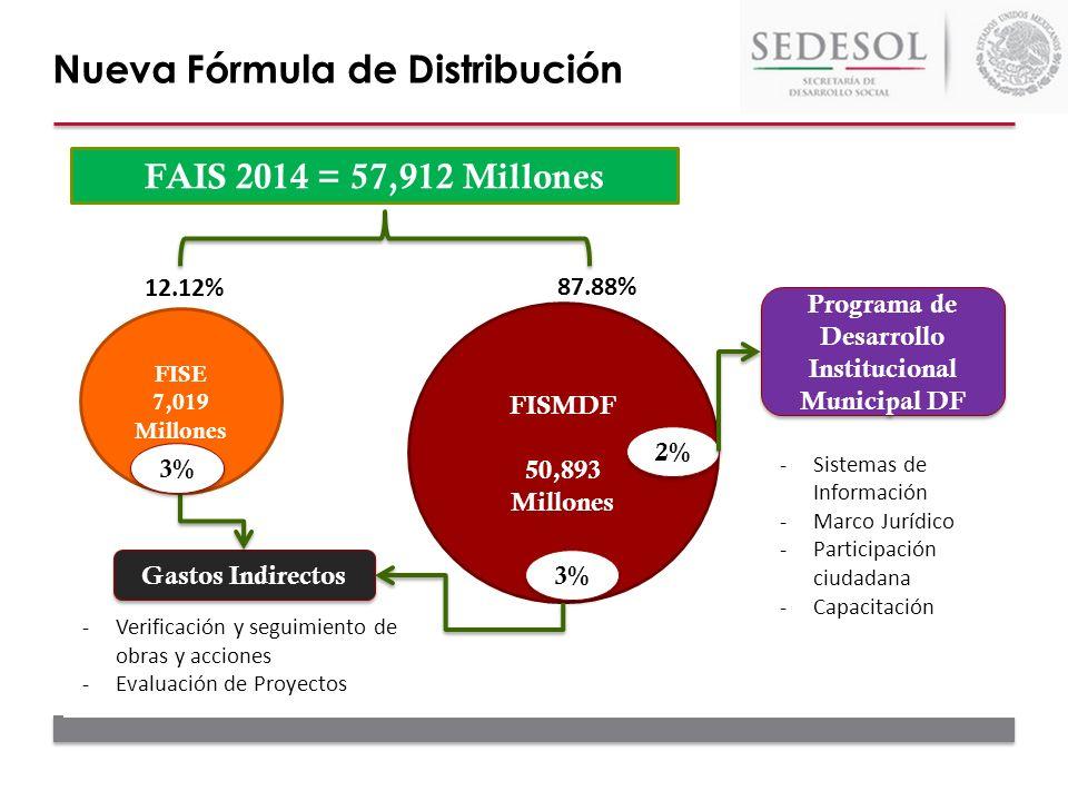FAIS 2014 = 57,912 Millones FISE 7,019 Millones FISMDF 50,893 Millones 3% -Sistemas de Información -Marco Jurídico -Participación ciudadana -Capacitac