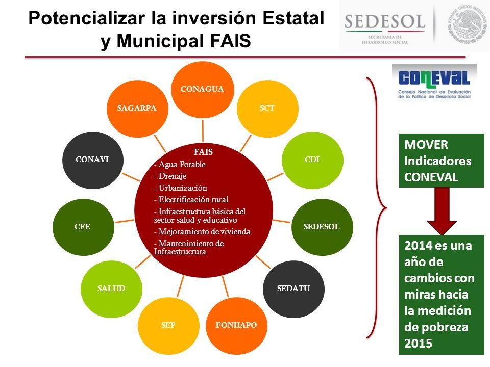 Potencializar la inversión Estatal y Municipal FAIS MOVER Indicadores CONEVAL 2014 es una año de cambios con miras hacia la medición de pobreza 2015 F