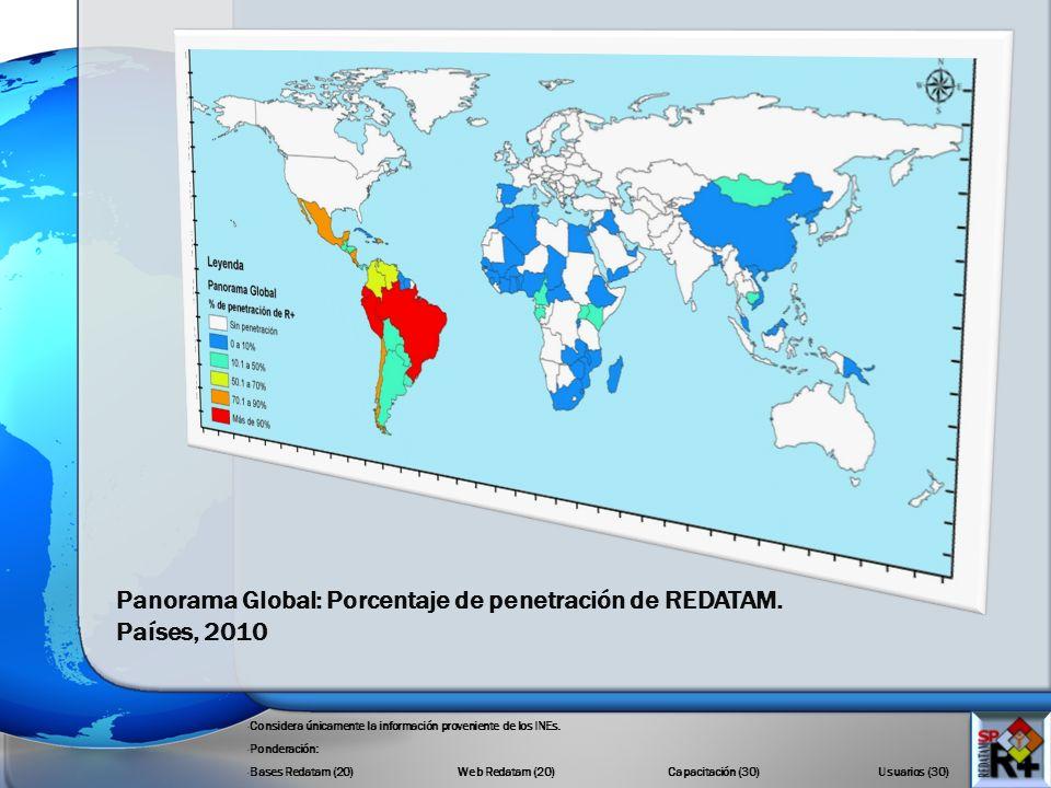 Panorama Global: Porcentaje de penetración de REDATAM. Países, 2010 - Considera únicamente la información proveniente de los INEs. - Ponderación: - Ba