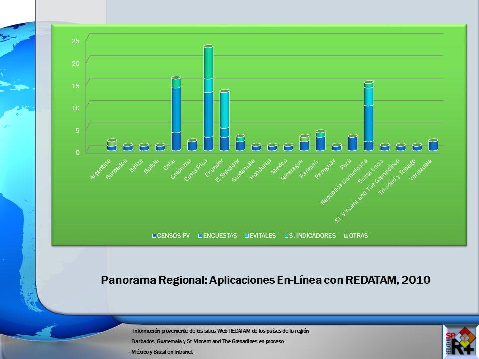 Panorama Regional: Aplicaciones En-Línea con REDATAM, 2010 - Información proveniente de los sitios Web REDATAM de los países de la región - Barbados, Guatemala y St.