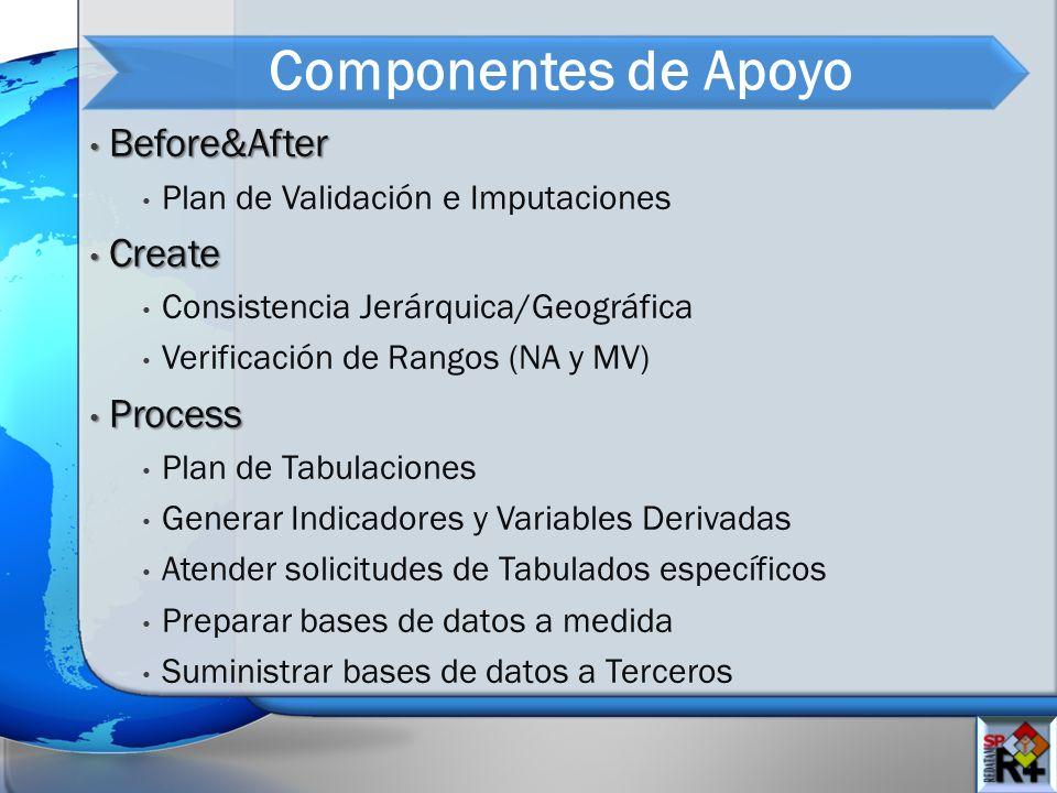 Componentes de Apoyo Before&After Before&After Plan de Validación e Imputaciones Create Create Consistencia Jerárquica/Geográfica Verificación de Rang