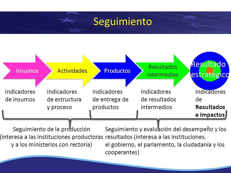 Seguimiento Insumos Actividades Productos Resultados intermedios Resultado estratégico Indicadores de insumos Indicadores de estructura y proceso Indi