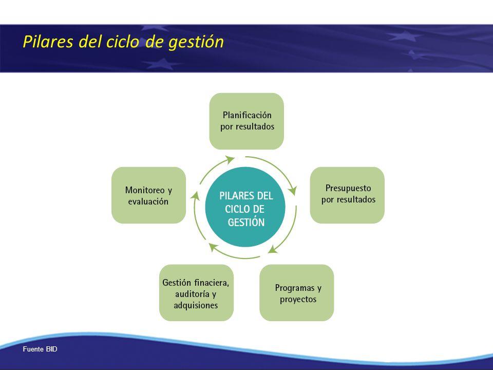 Pilares del ciclo de gestión Fuente BID