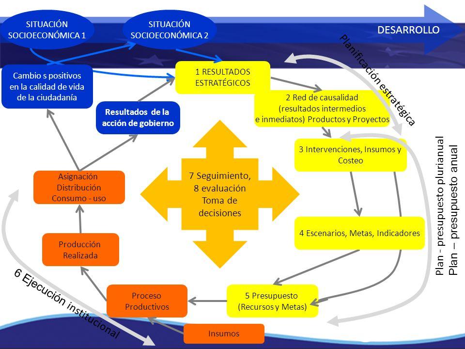 7 Seguimiento, 8 evaluación Toma de decisiones Resultados de la acción de gobierno DESARROLLO Cambio s positivos en la calidad de vida de la ciudadaní