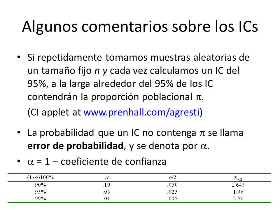 Algunos comentarios sobre los ICs Si repetidamente tomamos muestras aleatorias de un tamaño fijo n y cada vez calculamos un IC del 95%, a la larga alrededor del 95% de los IC contendrán la proporción poblacional.