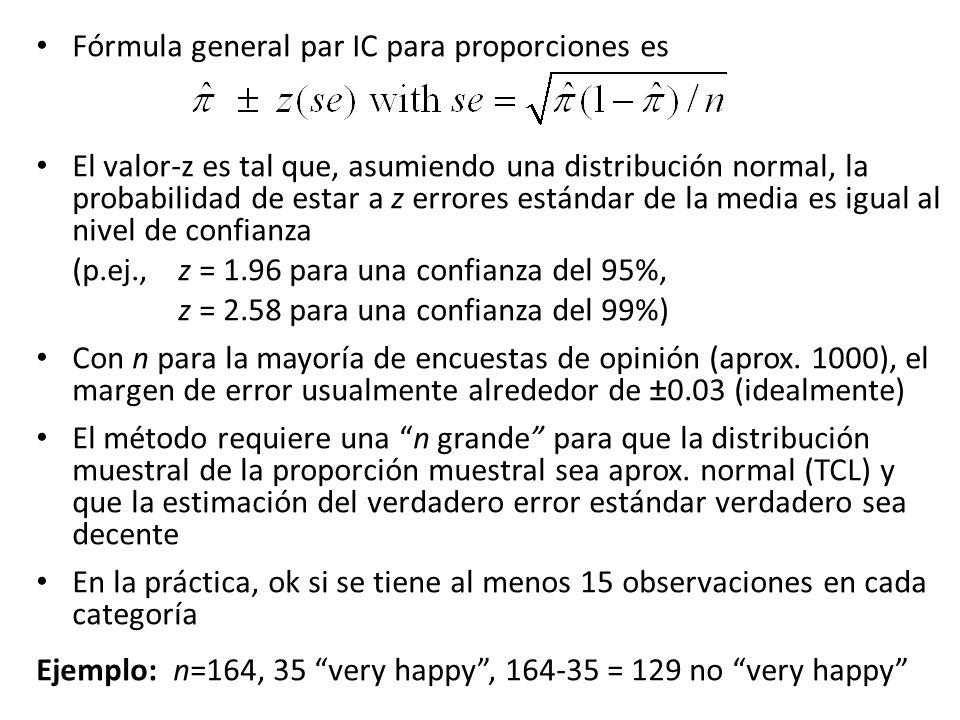 Fórmula general par IC para proporciones es El valor-z es tal que, asumiendo una distribución normal, la probabilidad de estar a z errores estándar de la media es igual al nivel de confianza (p.ej., z = 1.96 para una confianza del 95%, z = 2.58 para una confianza del 99%) Con n para la mayoría de encuestas de opinión (aprox.