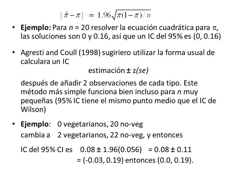 Ejemplo: Para n = 20 resolver la ecuación cuadrática para, las soluciones son 0 y 0.16, así que un IC del 95% es (0, 0.16) Agresti and Coull (1998) sugiriero utilizar la forma usual de calculara un IC estimación ± z(se) después de añadir 2 observaciones de cada tipo.