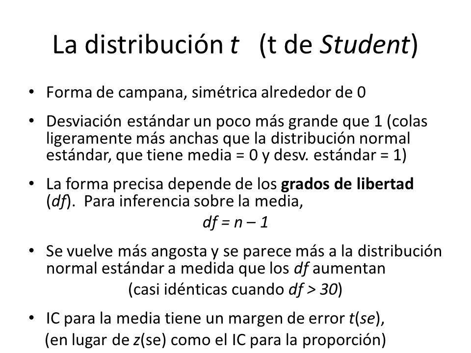 La distribución t (t de Student) Forma de campana, simétrica alrededor de 0 Desviación estándar un poco más grande que 1 (colas ligeramente más anchas que la distribución normal estándar, que tiene media = 0 y desv.
