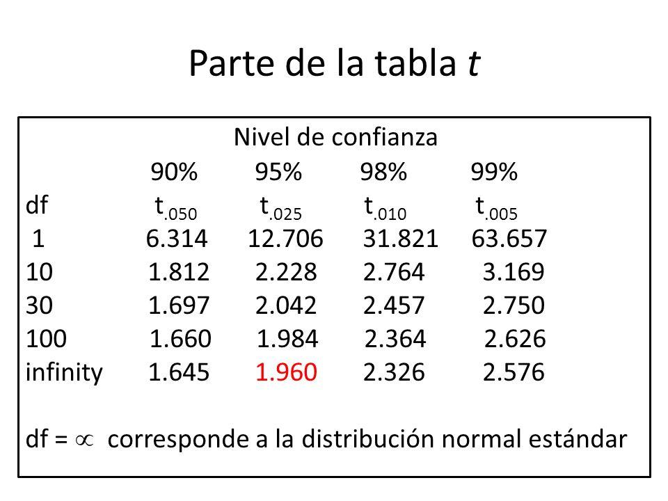 Parte de la tabla t Nivel de confianza 90% 95% 98% 99% df t.050 t.025 t.010 t.005 1 6.314 12.706 31.821 63.657 10 1.812 2.228 2.764 3.169 30 1.697 2.0