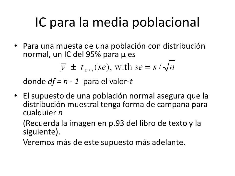 IC para la media poblacional Para una muesta de una población con distribución normal, un IC del 95% para µ es donde df = n - 1 para el valor-t El supuesto de una población normal asegura que la distribución muestral tenga forma de campana para cualquier n (Recuerda la imagen en p.93 del libro de texto y la siguiente).