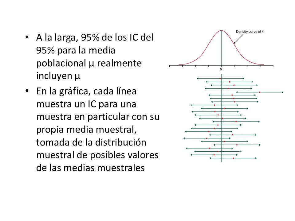 A la larga, 95% de los IC del 95% para la media poblacional μ realmente incluyen μ En la gráfica, cada línea muestra un IC para una muestra en particular con su propia media muestral, tomada de la distribución muestral de posibles valores de las medias muestrales