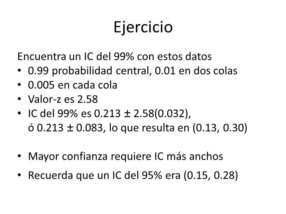 Ejercicio Encuentra un IC del 99% con estos datos 0.99 probabilidad central, 0.01 en dos colas 0.005 en cada cola Valor-z es 2.58 IC del 99% es 0.213