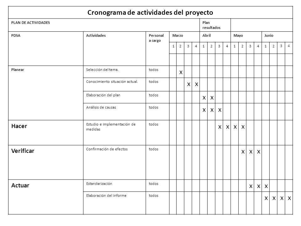 Cronograma de actividades del proyecto PLAN DE ACTIVIDADESPlan resultados PDSAActividadesPersonal a cargo MarzoAbrilMayoJunio 12341234123412 34 Planea