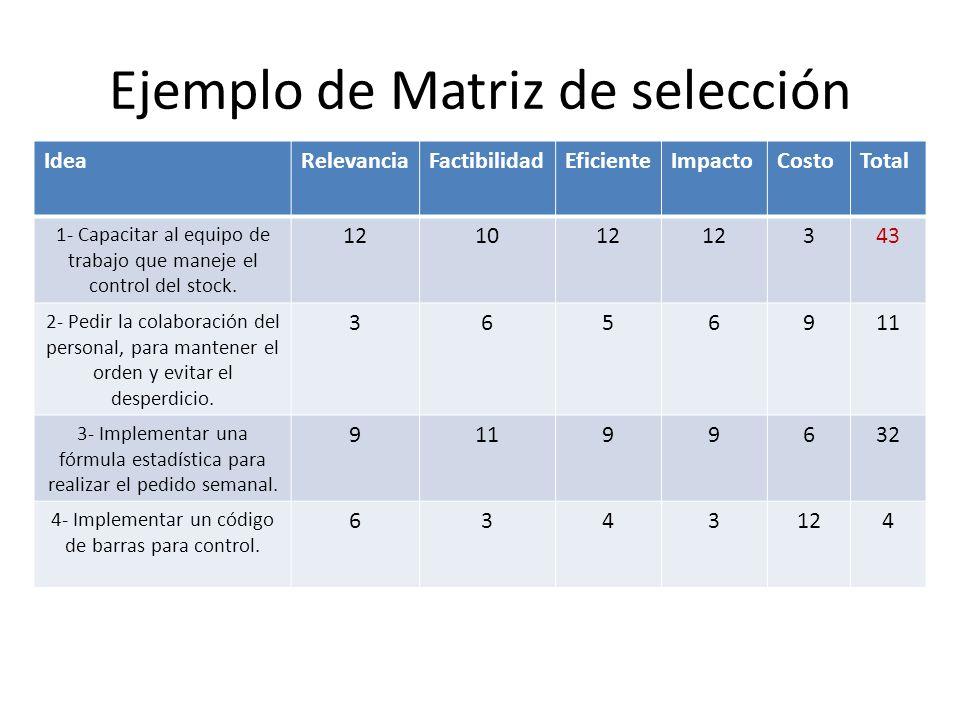 Ejemplo de Matriz de selección IdeaRelevanciaFactibilidadEficienteImpactoCostoTotal 1- Capacitar al equipo de trabajo que maneje el control del stock.
