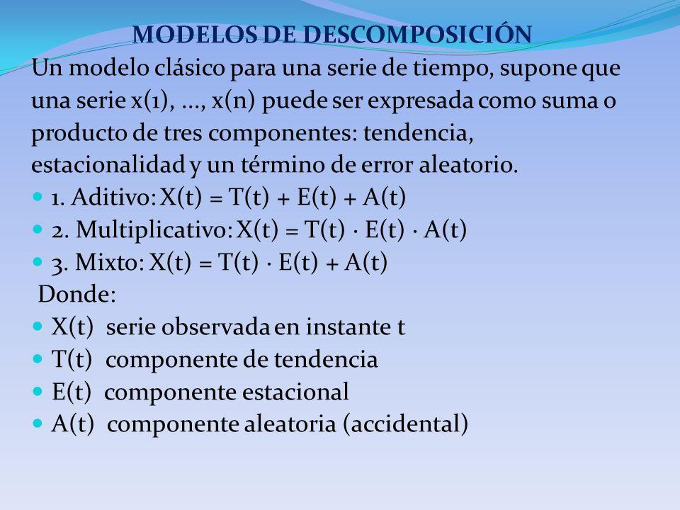 MODELOS DE DESCOMPOSICIÓN Un modelo clásico para una serie de tiempo, supone que una serie x(1),..., x(n) puede ser expresada como suma o producto de