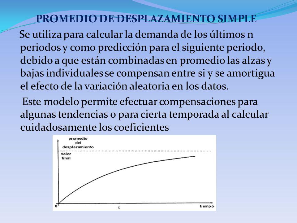 PROMEDIO DE DESPLAZAMIENTO SIMPLE Se utiliza para calcular la demanda de los últimos n periodos y como predicción para el siguiente periodo, debido a