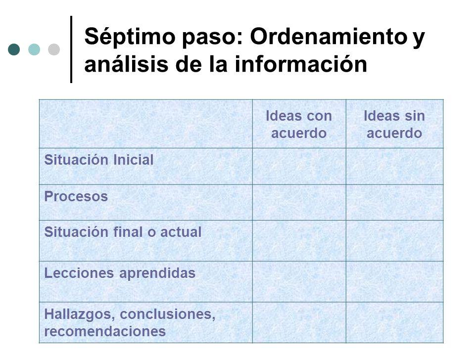 Ideas con acuerdo Ideas sin acuerdo Situación Inicial Procesos Situación final o actual Lecciones aprendidas Hallazgos, conclusiones, recomendaciones