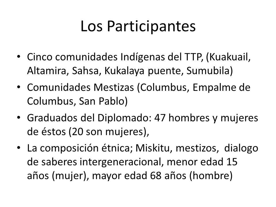 Los Participantes Cinco comunidades Indígenas del TTP, (Kuakuail, Altamira, Sahsa, Kukalaya puente, Sumubila) Comunidades Mestizas (Columbus, Empalme de Columbus, San Pablo) Graduados del Diplomado: 47 hombres y mujeres de éstos (20 son mujeres), La composición étnica; Miskitu, mestizos, dialogo de saberes intergeneracional, menor edad 15 años (mujer), mayor edad 68 años (hombre)