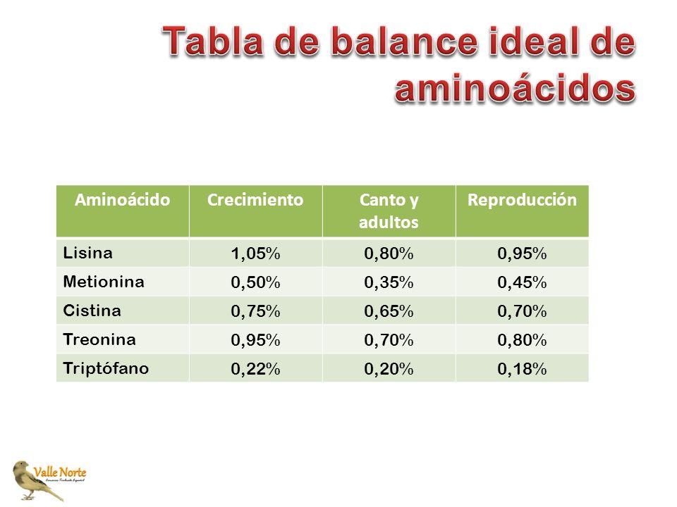 AminoácidoCrecimientoCanto y adultos Reproducción Lisina 1,05%0,80%0,95% Metionina 0,50%0,35%0,45% Cistina 0,75%0,65%0,70% Treonina 0,95%0,70%0,80% Tr