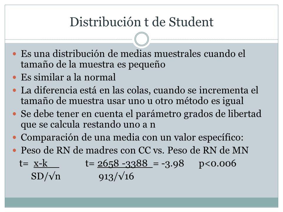 Distribución t de Student Es una distribución de medias muestrales cuando el tamaño de la muestra es pequeño Es similar a la normal La diferencia está