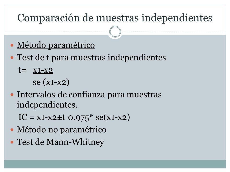 Comparación de muestras independientes Método paramétrico Test de t para muestras independientes t= x1-x2 se (x1-x2) Intervalos de confianza para mues