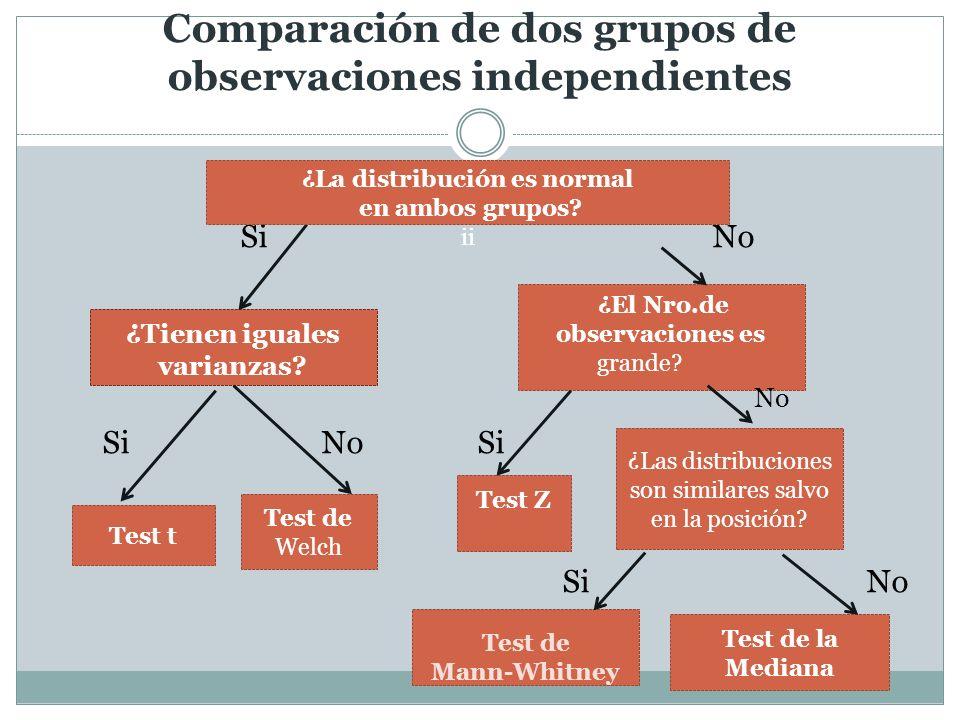 Comparación de dos grupos de observaciones independientes Si No Si No Si Si No ¿Tienen iguales varianzas? ¿El Nro.de observaciones es grande? No Test