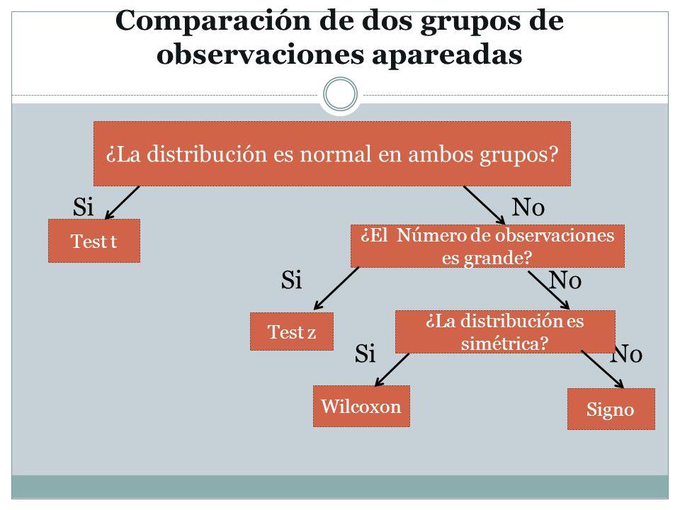Comparación de dos grupos de observaciones apareadas Si No ¿La distribución es normal en ambos grupos? Test t ¿El Número de observaciones es grande? T